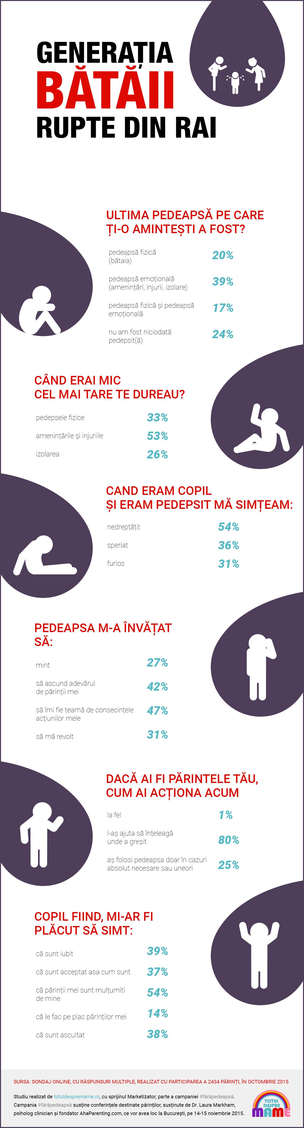 Infografia GENERATIA BATAII RUPTE DIN RAI